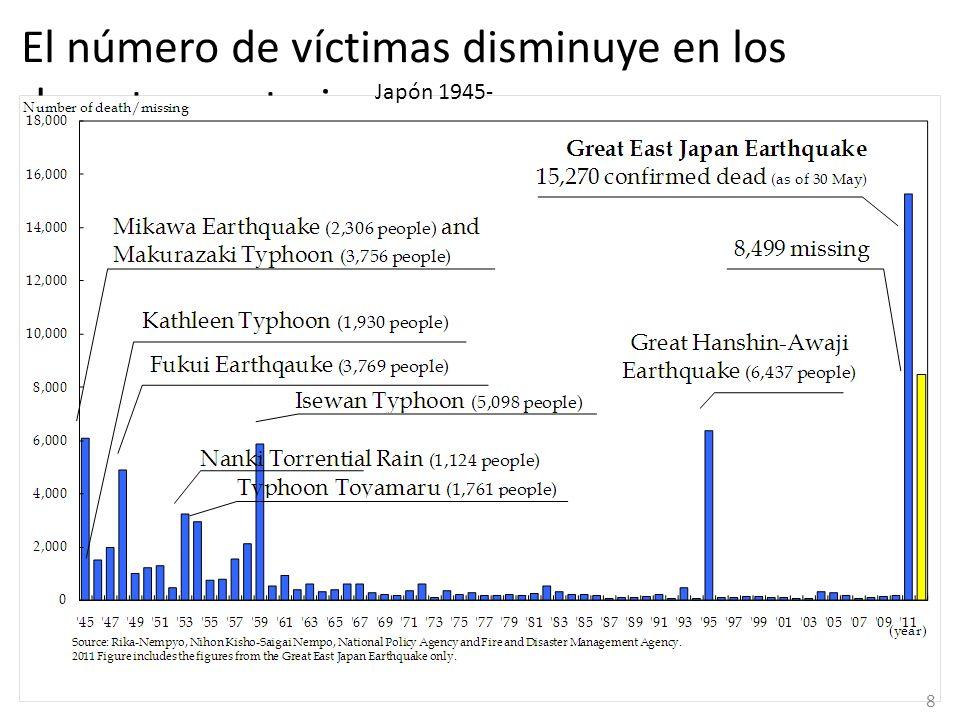 Proyecciones de revisión de daños Gran diferencia entre la altura proyectada del tsunami y la real 9