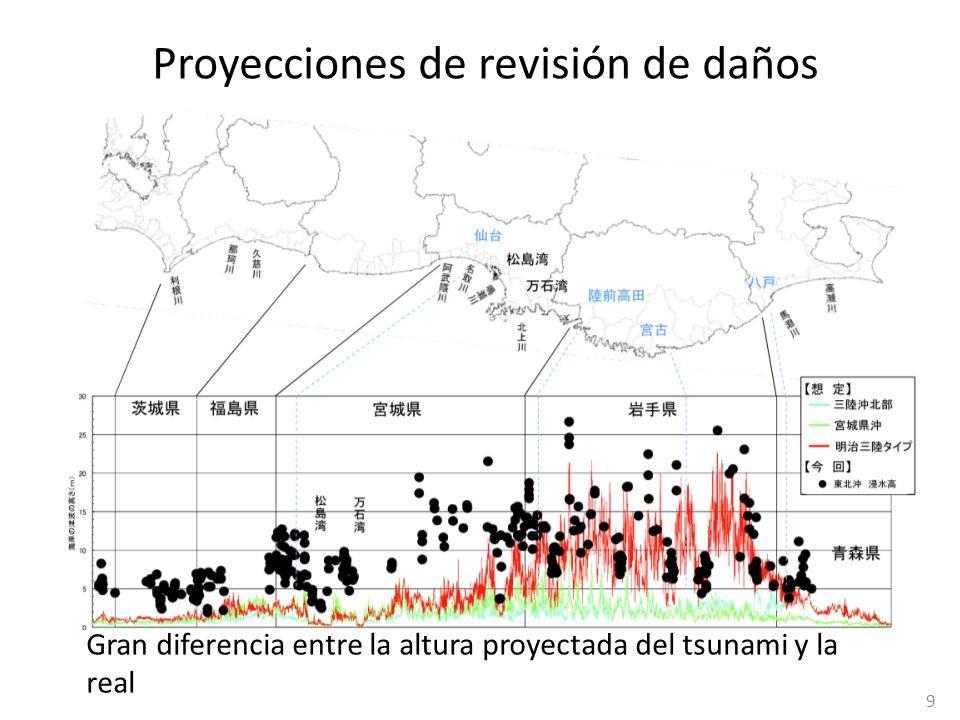 Planificación de la Recuperación (1) (Reubicación en los casos de áreas de costa de rías) La reubicación en lugares más altos es una idea básica siempre que haya montañas cerca de las aldeas afectadas.