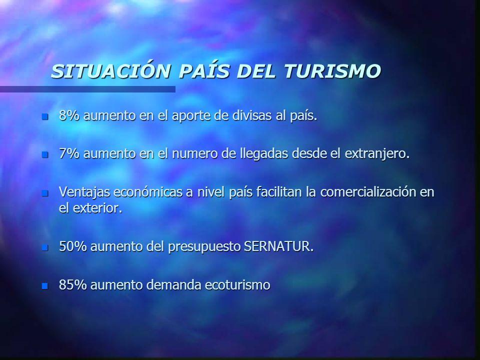 SITUACIÓN PAÍS DEL TURISMO n 8% aumento en el aporte de divisas al país. n 7% aumento en el numero de llegadas desde el extranjero. n Ventajas económi