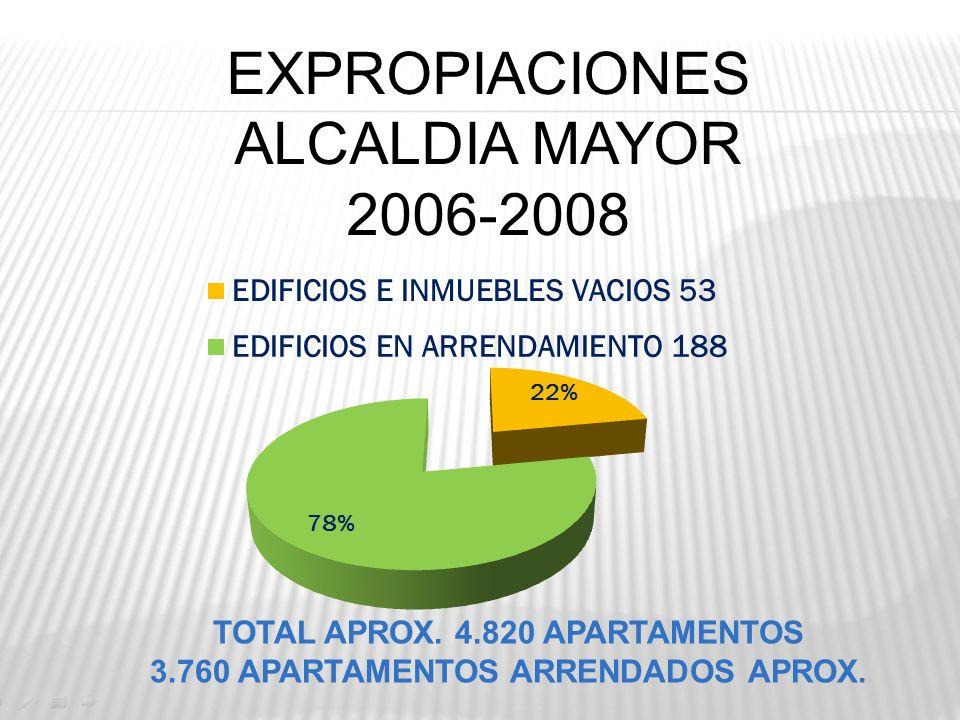 EXPROPIACIONES ALCALDIA MAYOR 2006-2008 TOTAL APROX. 4.820 APARTAMENTOS 3.760 APARTAMENTOS ARRENDADOS APROX.