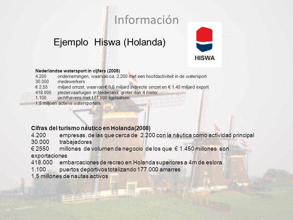 Información Ejemplo Hiswa (Holanda) Nederlandse watersport in cijfers (2008) 4.200 ondernemingen, waarvan ca. 2.200 met een hoofdactiviteit in de wate