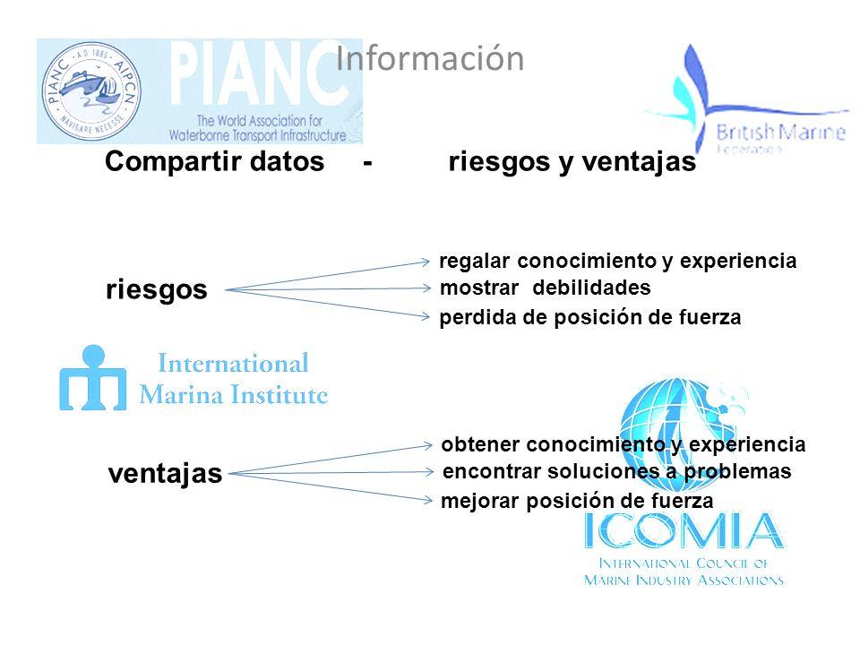 Información Valor de los datos