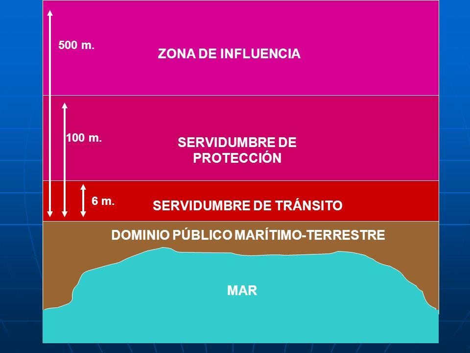 DOMINIO PÚBLICO MARÍTIMO-TERRESTRE MAR SERVIDUMBRE DE TRÁNSITO ZONA DE INFLUENCIA SERVIDUMBRE DE PROTECCIÓN 6 m. 500 m. 100 m.