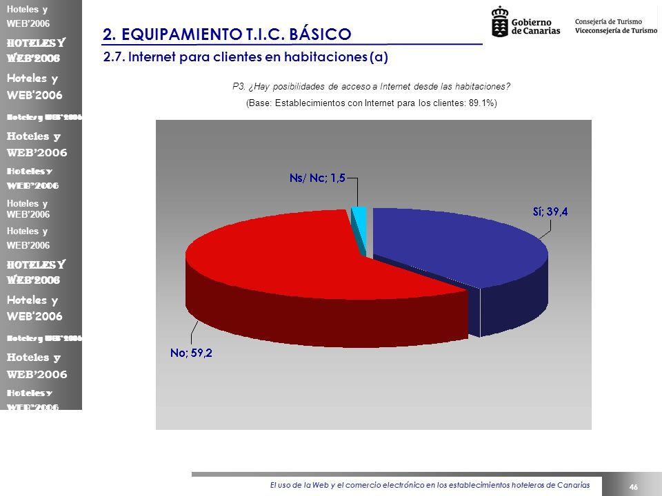 El uso de la Web y el comercio electrónico en los establecimientos hoteleros de Canarias 46 Hoteles y WEB2006 2.