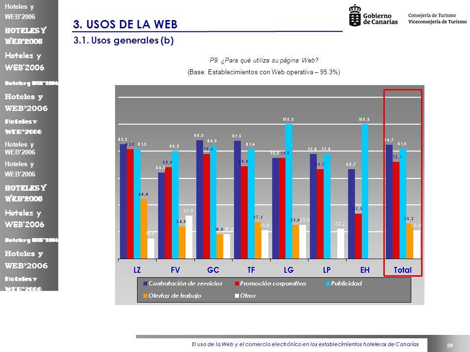 El uso de la Web y el comercio electrónico en los establecimientos hoteleros de Canarias 59 Hoteles y WEB2006 3.