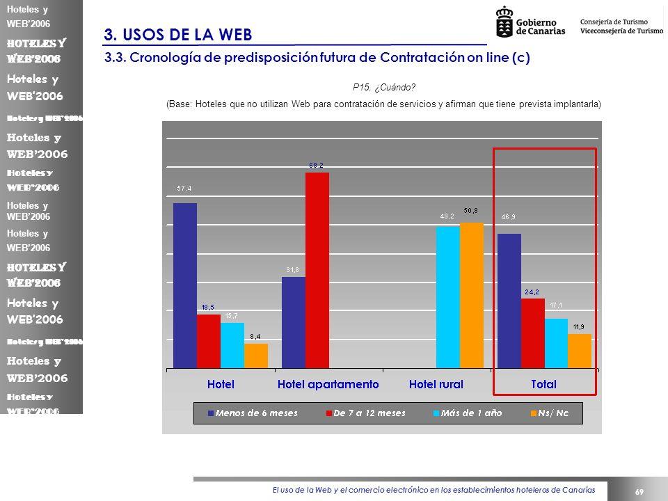 El uso de la Web y el comercio electrónico en los establecimientos hoteleros de Canarias 69 Hoteles y WEB2006 3.
