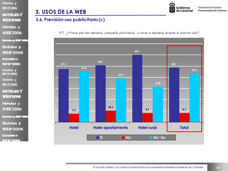 El uso de la Web y el comercio electrónico en los establecimientos hoteleros de Canarias 81 Hoteles y WEB2006 3.
