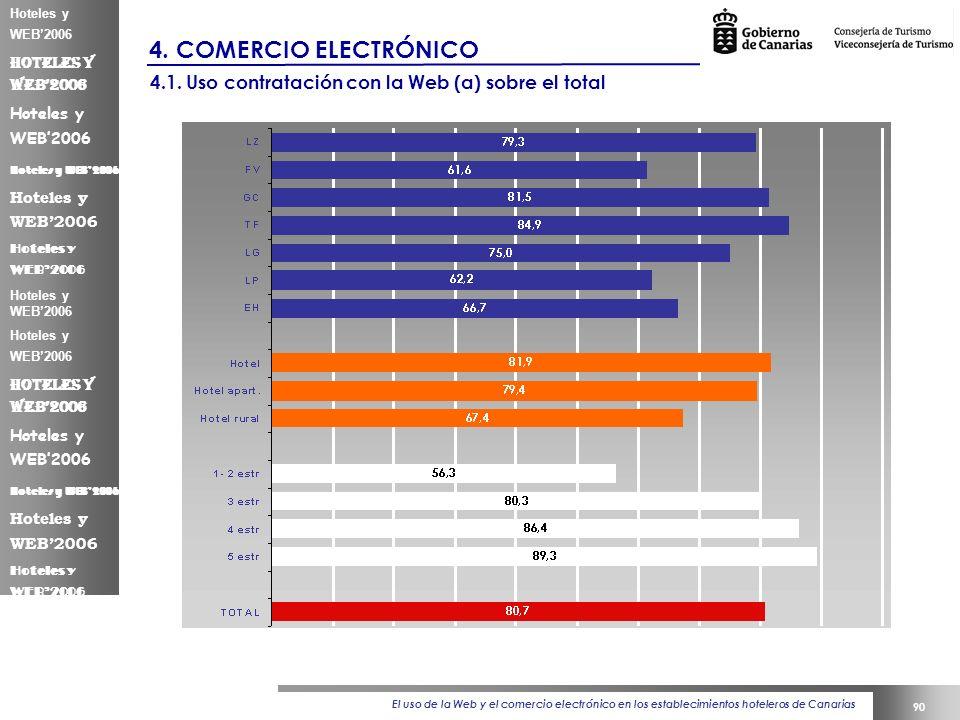 El uso de la Web y el comercio electrónico en los establecimientos hoteleros de Canarias 90 Hoteles y WEB2006 4.