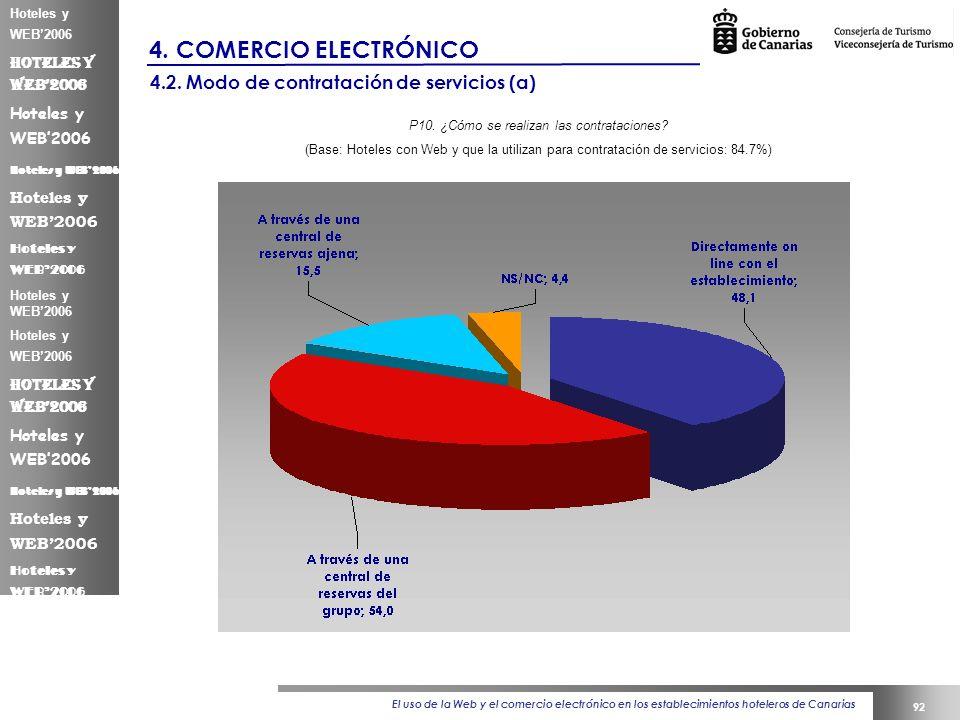 El uso de la Web y el comercio electrónico en los establecimientos hoteleros de Canarias 92 Hoteles y WEB2006 4.