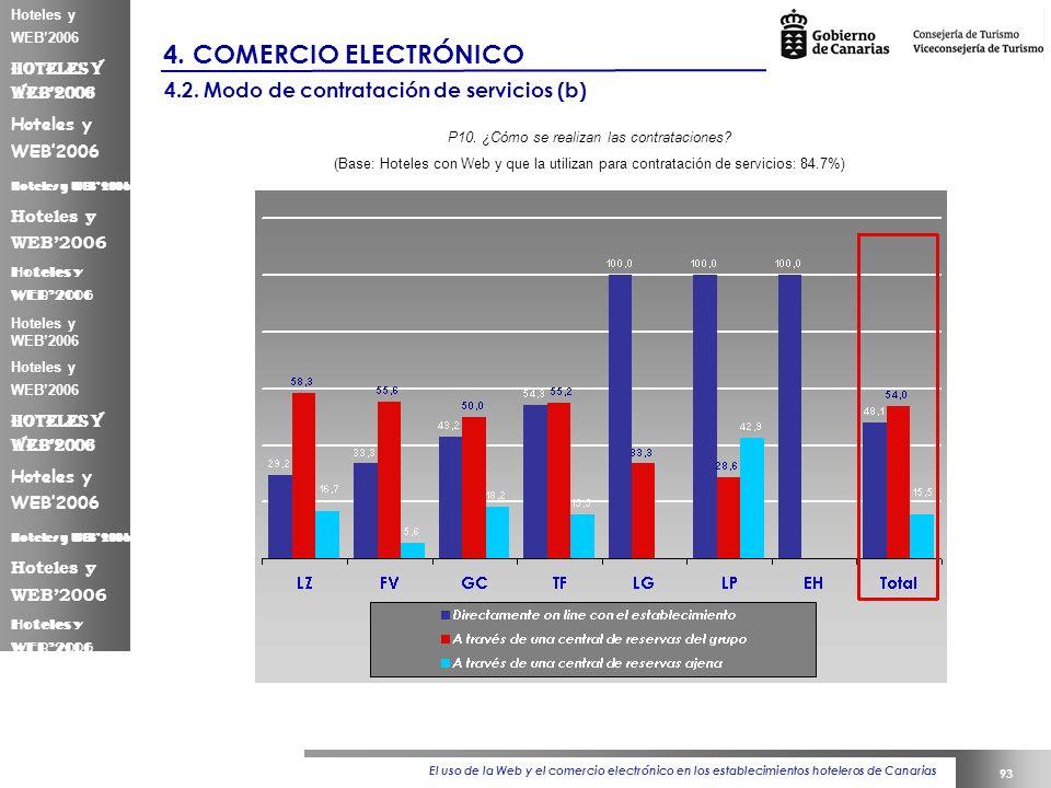 El uso de la Web y el comercio electrónico en los establecimientos hoteleros de Canarias 93 Hoteles y WEB2006 4.