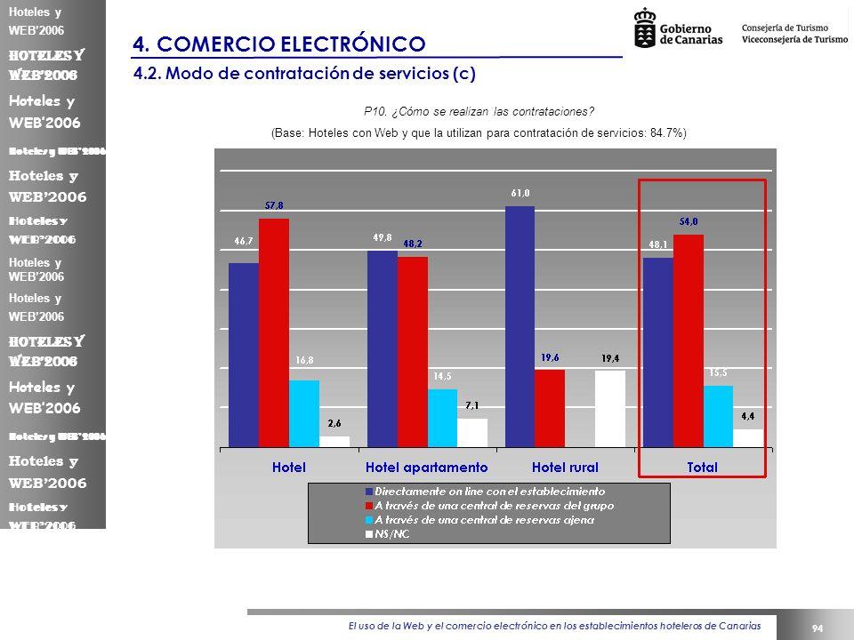 El uso de la Web y el comercio electrónico en los establecimientos hoteleros de Canarias 94 Hoteles y WEB2006 4.