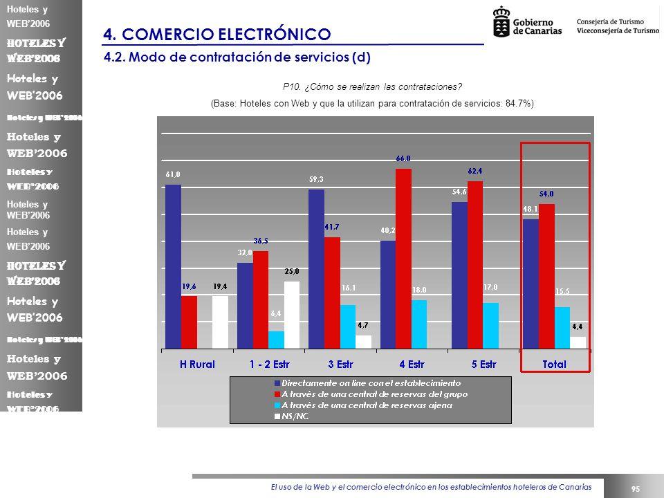 El uso de la Web y el comercio electrónico en los establecimientos hoteleros de Canarias 95 Hoteles y WEB2006 4.