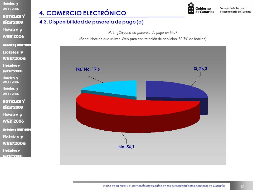 El uso de la Web y el comercio electrónico en los establecimientos hoteleros de Canarias 97 Hoteles y WEB2006 4.