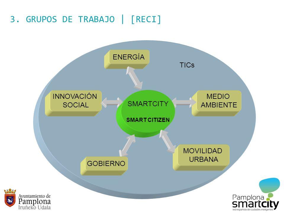 3. GRUPOS DE TRABAJO | [RECI] INNOVACIÓN SOCIAL ENERGÍA MEDIO AMBIENTE MOVILIDAD URBANA SMARTCITY SMART CITIZEN GOBIERNO TICs