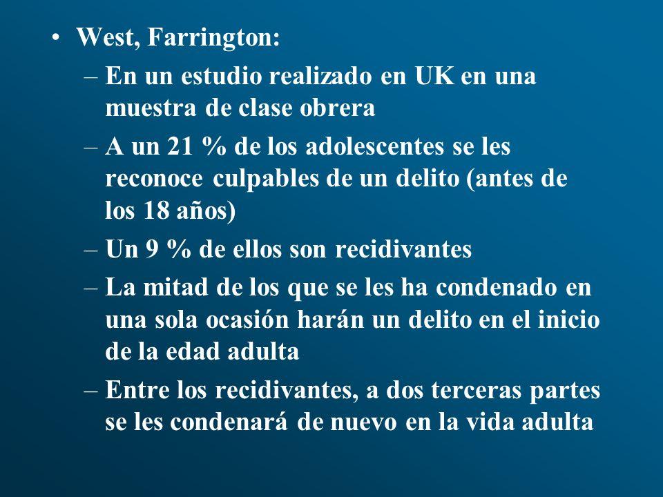 West, Farrington: –En un estudio realizado en UK en una muestra de clase obrera –A un 21 % de los adolescentes se les reconoce culpables de un delito