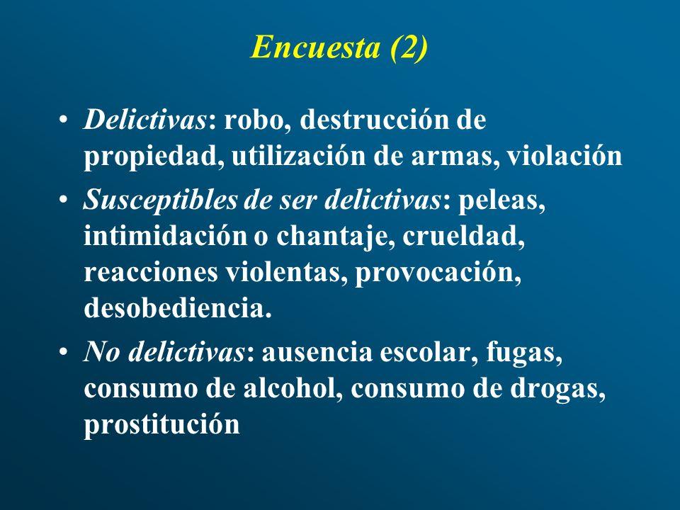 Encuesta (2) Delictivas: robo, destrucción de propiedad, utilización de armas, violación Susceptibles de ser delictivas: peleas, intimidación o chanta