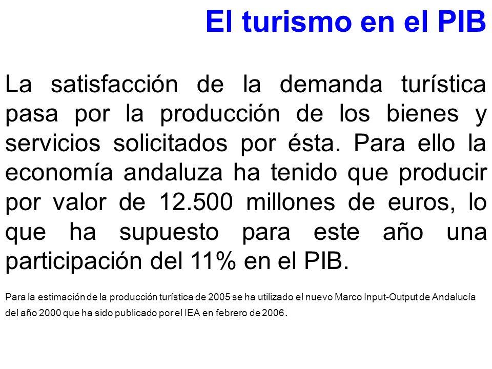 El turismo en el PIB La satisfacción de la demanda turística pasa por la producción de los bienes y servicios solicitados por ésta. Para ello la econo