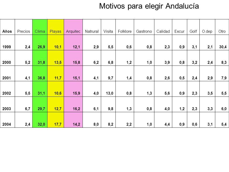 Motivos para elegir Andalucía AñosPreciosClimaPlayasArquitecNatruralVisitaFolkloreGastronoCalidadExcurGolfO.depOtro 19992,426,910,112,12,95,50,60,82,30,93,12,130,4 20005,231,813,515,86,26,81,21,03,90,83,22,48,3 20014,136,811,715,14,19,71,40,82,60,52,42,97,9 20025,531,110,615,94,013,00,81,35,60,92,33,55,5 20036,729,712,716,26,19,81,30,84,01,22,33,36,0 20042,432,017,714,28,08,22,21,04,40,90,63,15,4