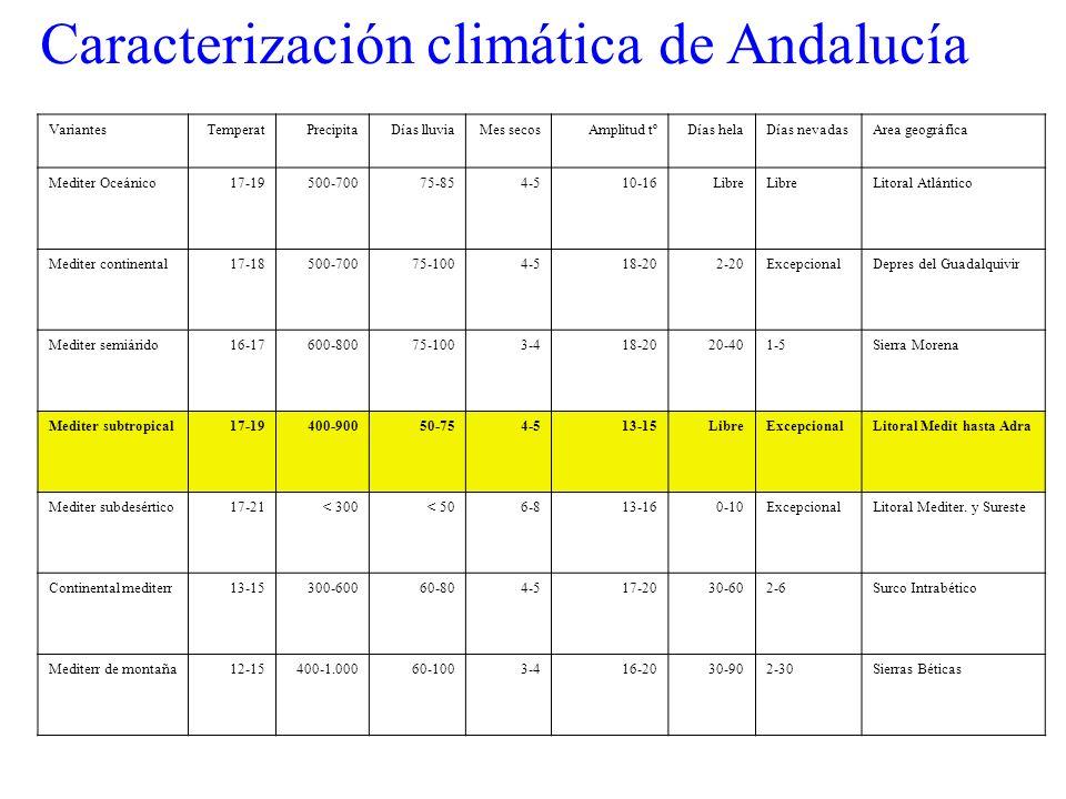 Caracterización climática de Andalucía VariantesTemperatPrecipitaDías lluviaMes secosAmplitud tºDías helaDías nevadasArea geográfica Mediter Oceánico17-19500-70075-854-510-16Libre Litoral Atlántico Mediter continental17-18500-70075-1004-518-202-20ExcepcionalDepres del Guadalquivir Mediter semiárido16-17600-80075-1003-418-2020-401-5Sierra Morena Mediter subtropical17-19400-90050-754-513-15LibreExcepcionalLitoral Medit hasta Adra Mediter subdesértico17-21< 300< 506-813-160-10ExcepcionalLitoral Mediter.