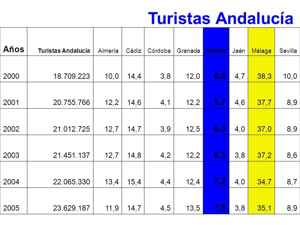 Años Turistas AndalucíaAlmeríaCádizCórdobaGranadaHuelvaJaénMálagaSevilla 200018.709.22310,014,43,812,0 6,6 4,738,310,0 200120.755.76612,214,64,112,2 5
