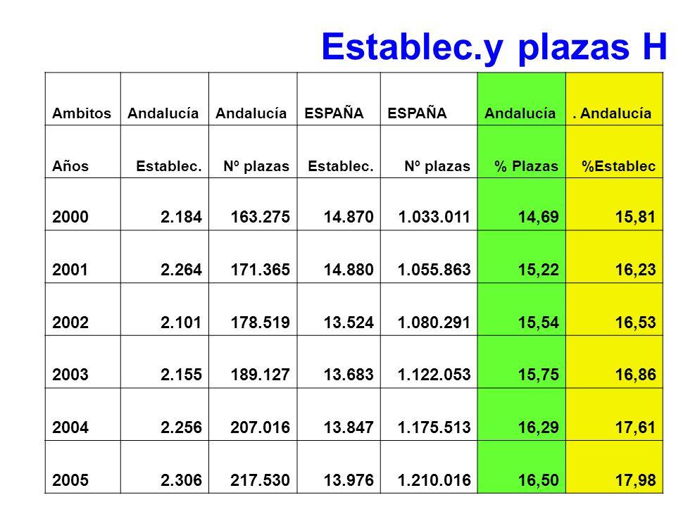 AmbitosAndalucía ESPAÑA Andalucía. Andalucía AñosEstablec.Nº plazasEstablec.Nº plazas% Plazas%Establec 20002.184163.27514.8701.033.01114,6915,81 20012