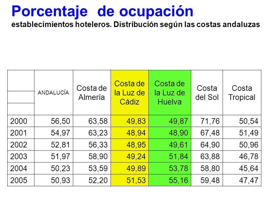 Porcentaje de ocupación establecimientos hoteleros. Distribución según las costas andaluzas ANDALUCÍA Costa de Almería Costa de la Luz de Cádiz Costa