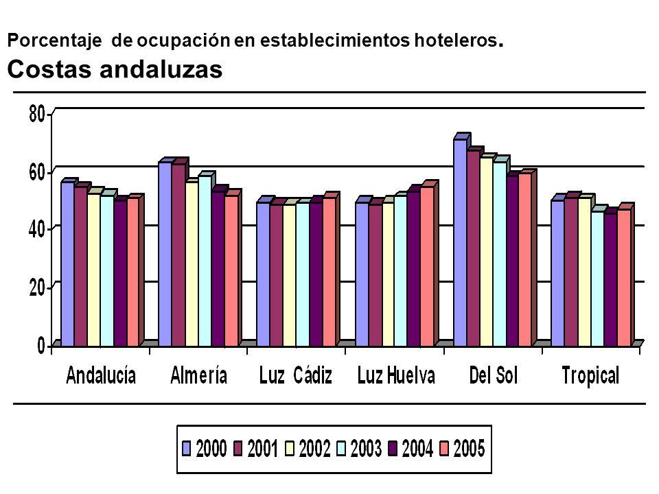 Porcentaje de ocupación en establecimientos hoteleros. Costas andaluzas