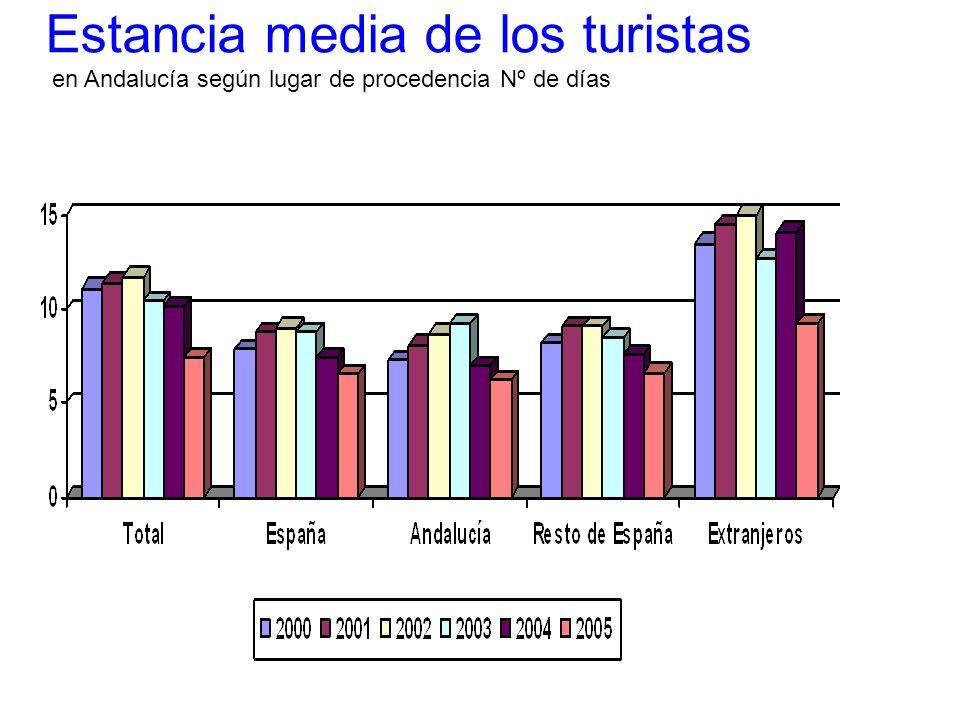 Estancia media de los turistas en Andalucía según lugar de procedencia Nº de días