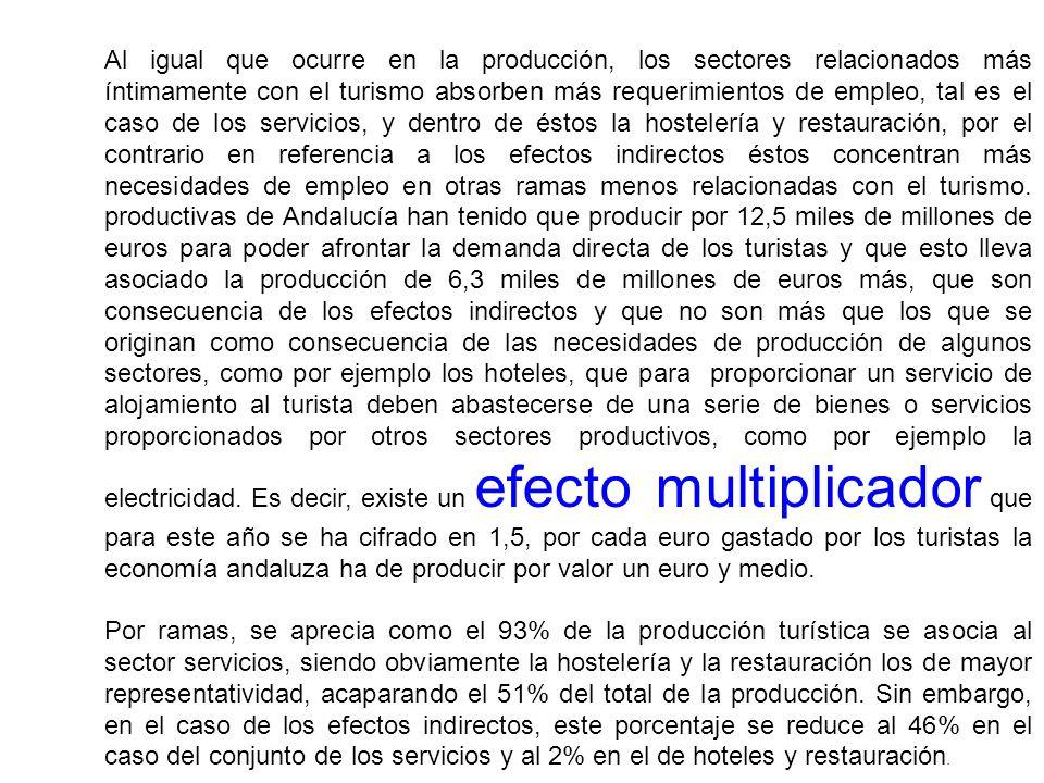 Al igual que ocurre en la producción, los sectores relacionados más íntimamente con el turismo absorben más requerimientos de empleo, tal es el caso d