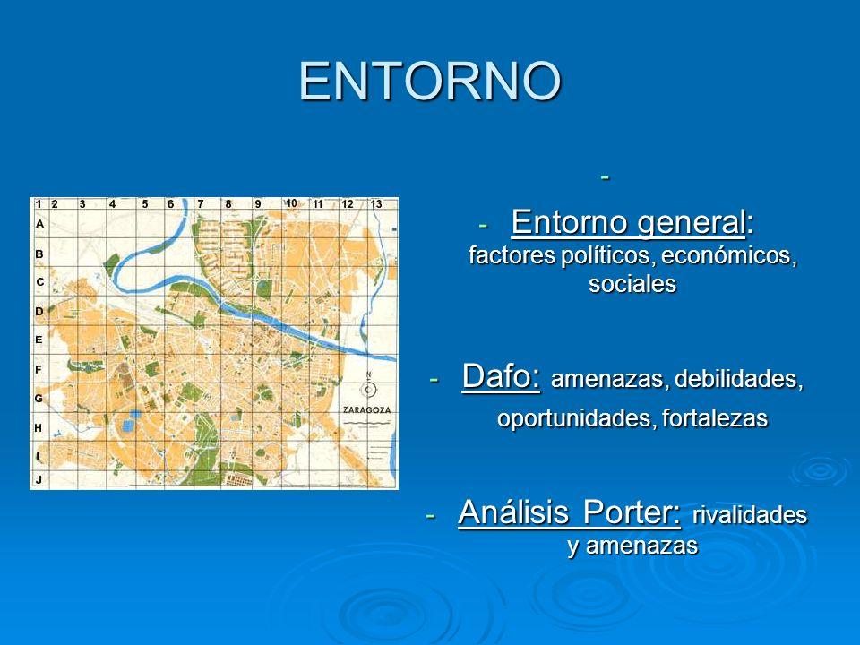 ENTORNO - - Entorno general: factores políticos, económicos, sociales - Dafo: amenazas, debilidades, oportunidades, fortalezas - Análisis Porter: rivalidades y amenazas