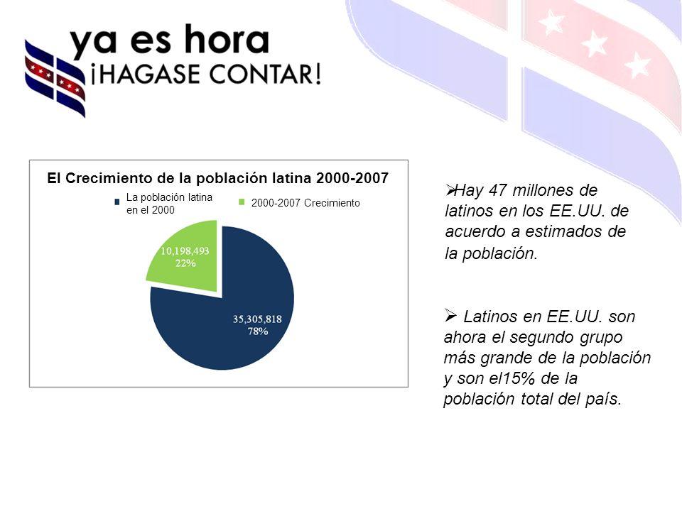 Hay 47 millones de latinos en los EE.UU. de acuerdo a estimados de la población.