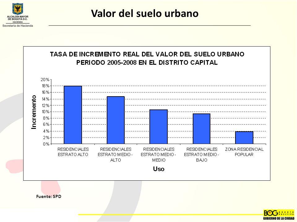Valor del suelo urbano Fuente: SPD