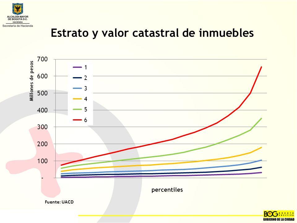 Estrato y valor catastral de inmuebles Fuente: UACD