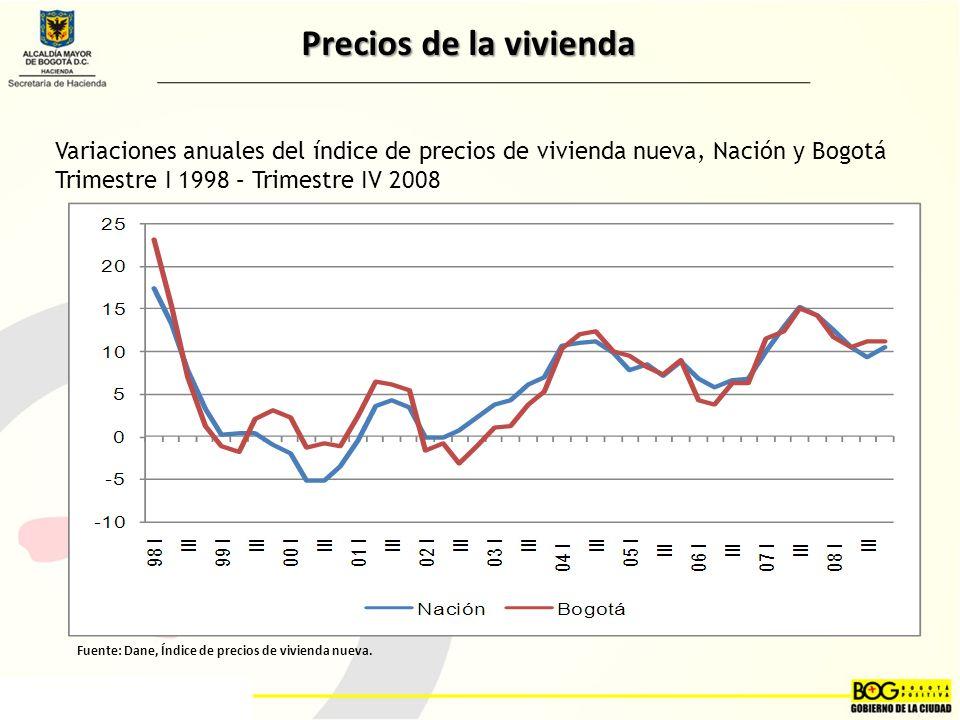 Variaciones anuales del índice de precios de vivienda nueva, Nación y Bogotá Trimestre I 1998 – Trimestre IV 2008 Fuente: Dane, Índice de precios de vivienda nueva.