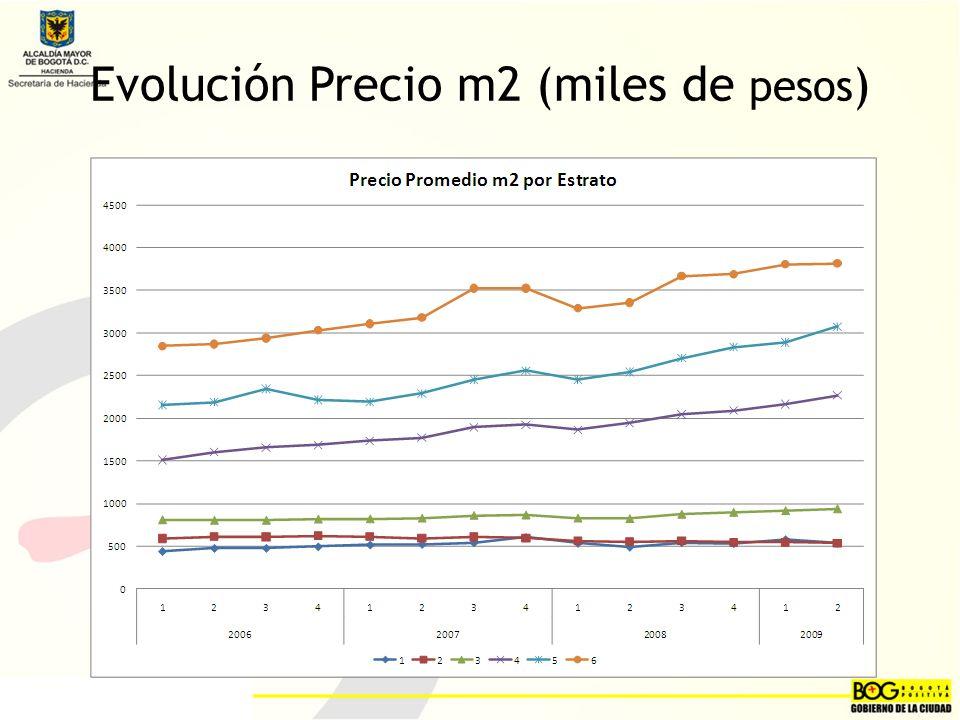 Evolución Precio m2 (miles de pesos )