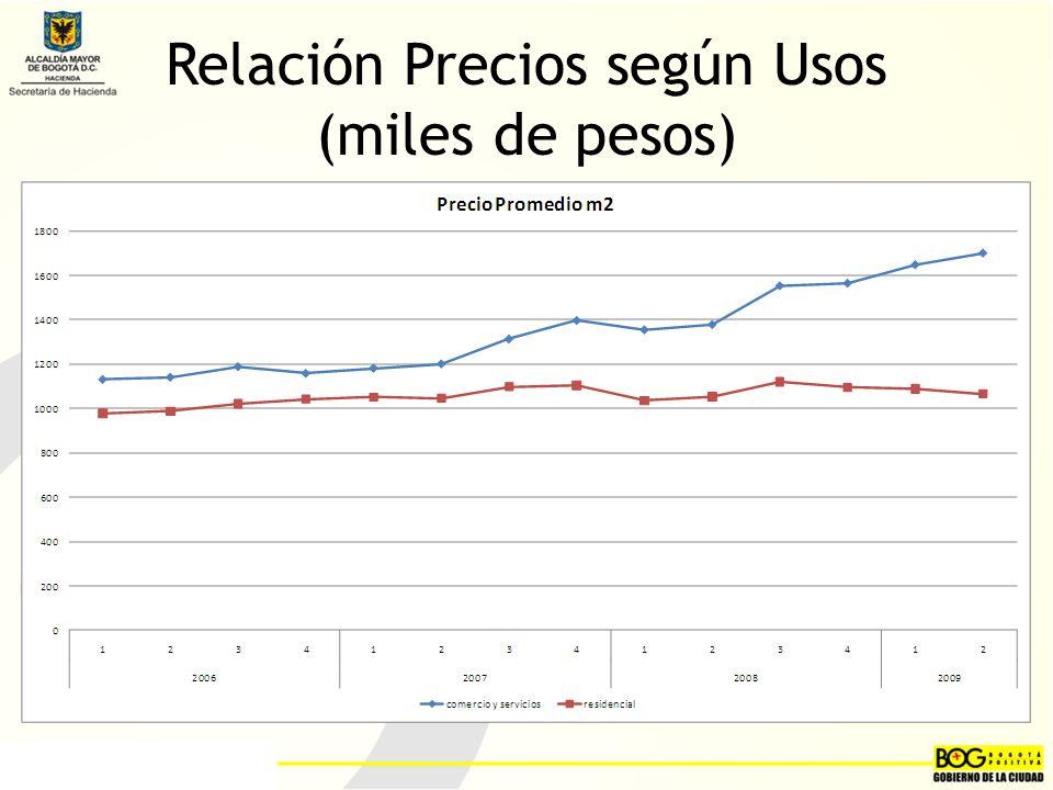 Relación Precios según Usos (miles de pesos)