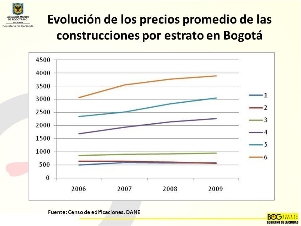 Evolución de los precios promedio de las construcciones por estrato en Bogotá Fuente: Censo de edificaciones.