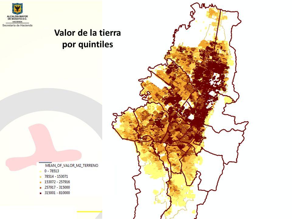 Valor de la tierra por quintiles