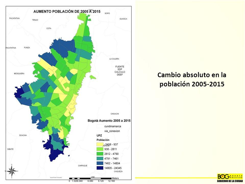 Cambio absoluto en la población 2005-2015