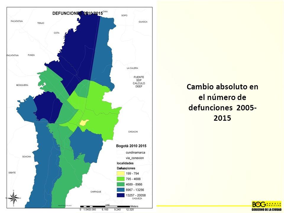 Cambio absoluto en el número de defunciones 2005- 2015