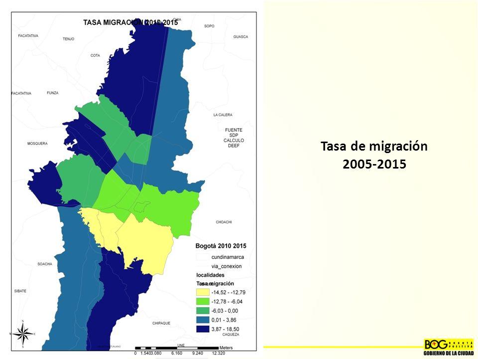 Tasa de migración 2005-2015