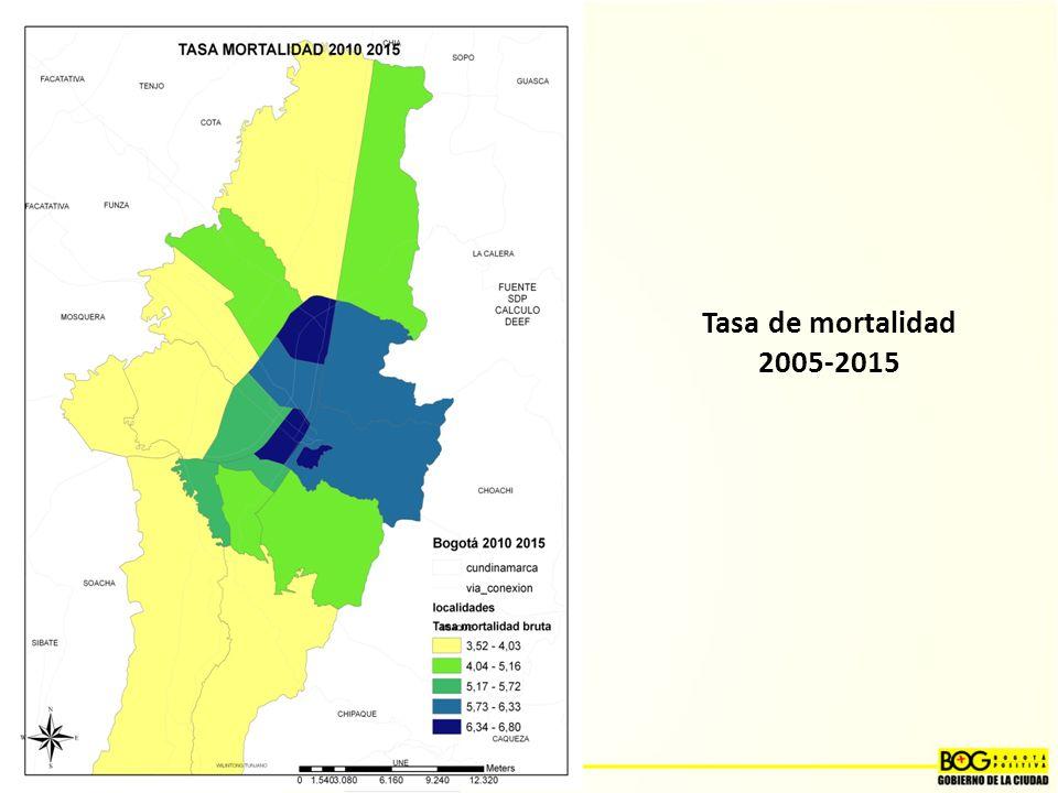 Tasa de mortalidad 2005-2015