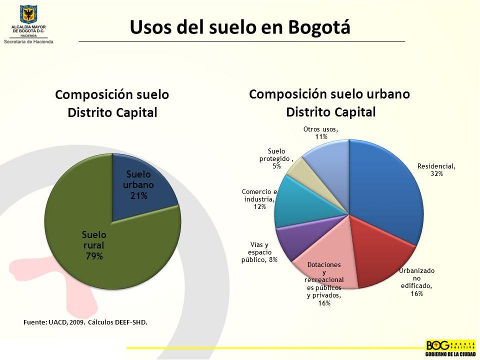 Composición suelo Distrito Capital Composición suelo urbano Distrito Capital Fuente: UACD, 2009.