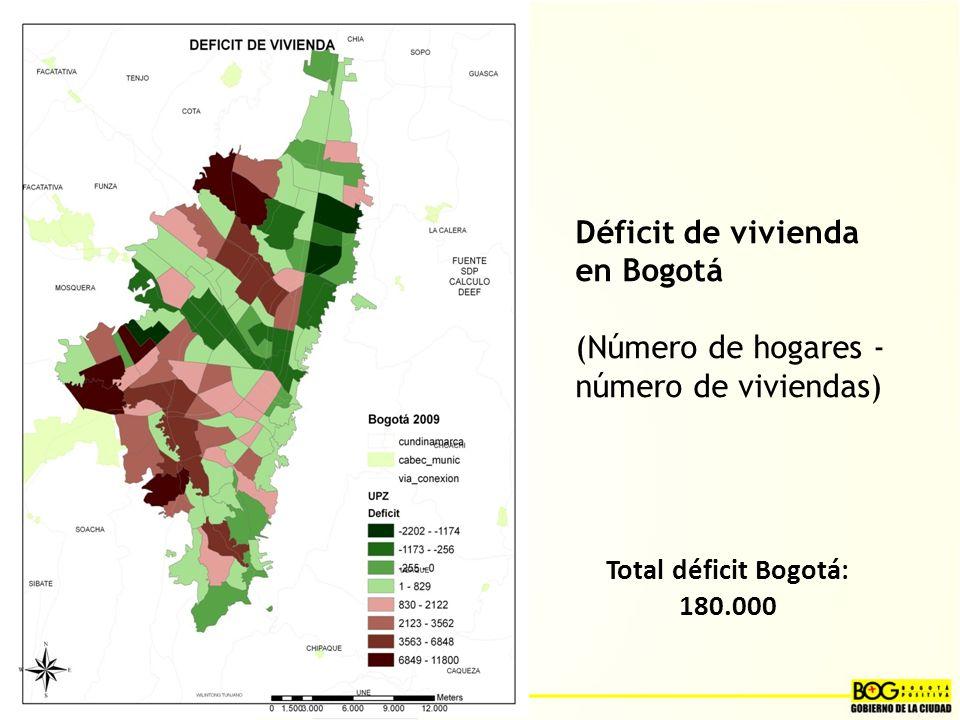 Déficit de vivienda en Bogotá (Número de hogares - número de viviendas) Total déficit Bogotá: 180.000