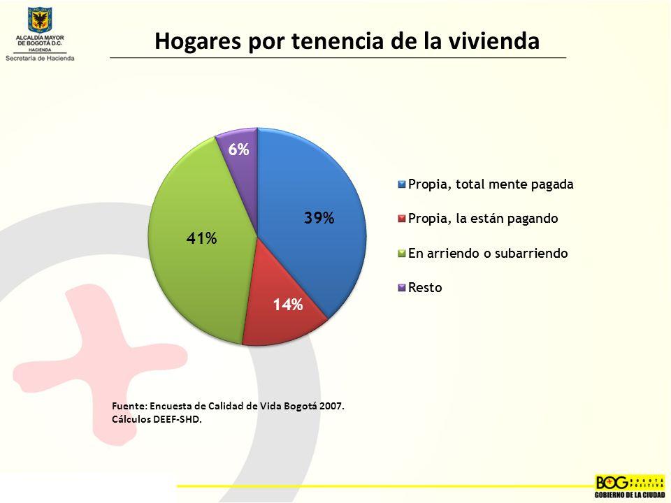 Fuente: Encuesta de Calidad de Vida Bogotá 2007.Cálculos DEEF-SHD.