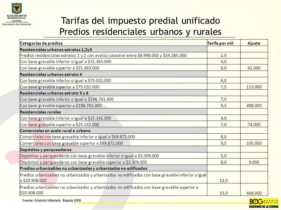 Tarifas del impuesto predial unificado Predios residenciales urbanos y rurales Categorías de prediosTarifa por milAjuste Residenciales urbanos estratos 1,2y3 Predios residenciales estratos 1 y 2 con avalúo catastral entre $8.998.000 y $59.285.0002,0 Con base gravable inferior o igual a $31.363.0004,0 Con base gravable superior a $31.363.0006,062.000 Residenciales urbanos estrato 4 Con base gravable inferior o igual a $75.032.0006,0 Con base gravable superior a $75.032.0007,5113.000 Residenciales urbanos estrato 5 y 6 Con base gravable inferior o igual a $198.761.0007,0 Con base gravable superior a $198.761.0009,5498.000 Residenciales rurales Con base gravable inferior o igual a $25.142.0004,0 Con base gravable superior a $25.142.0007,074.000 Comerciales en suelo rural o urbano Comerciales con base gravable inferior o igual a $69.872.0008,0 Comerciales con base gravable superior a $69.872.0009,5105.000 Depósitos y parqueaderos Depósitos y parqueaderos con base gravable inferior o igual a $3.309.0005,0 Depósitos y parqueaderos con base gravable superior a $3.309.0008,09.000 Predios urbanizables no urbanizados y urbanizados no edificados Predios urbanizables no urbanizados y urbanizados no edificados con base gravable inferior o igual a $20.908.00012,0 Predios urbanizables no urbanizados y urbanizados no edificados con base gravable superior a $20.908.00033,0448.000 Fuente: Estatuto tributario Bogotá 2009