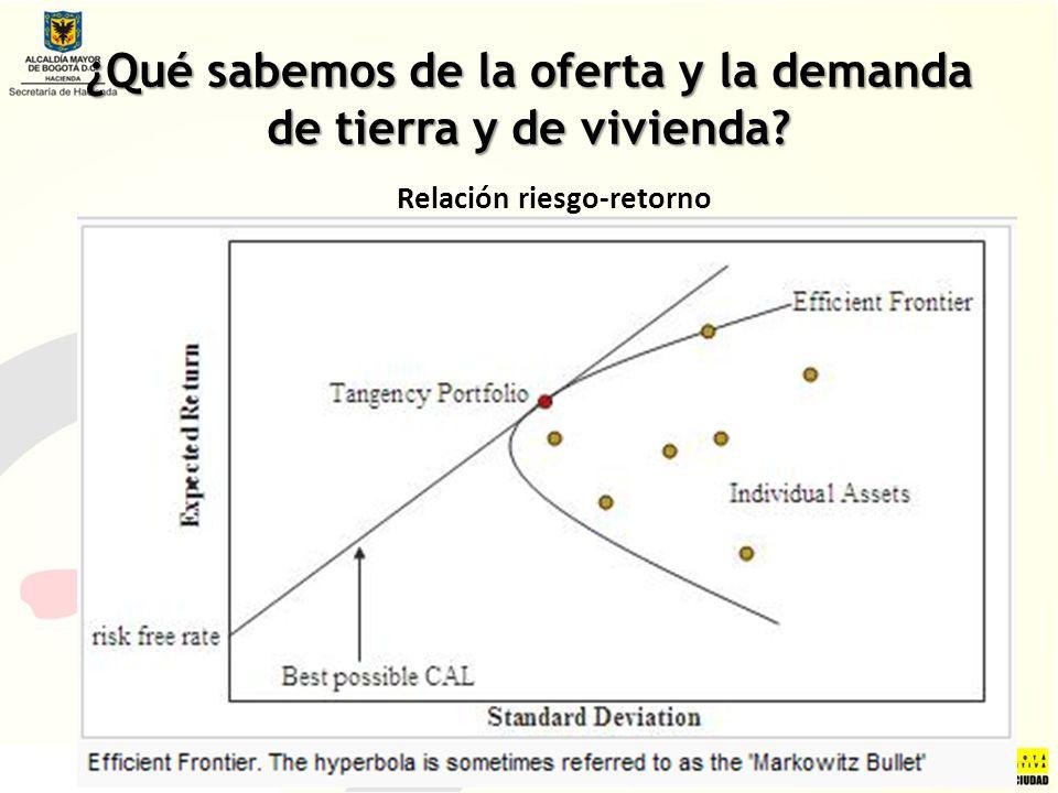 ¿Qué sabemos de la oferta y la demanda de tierra y de vivienda? Relación riesgo-retorno
