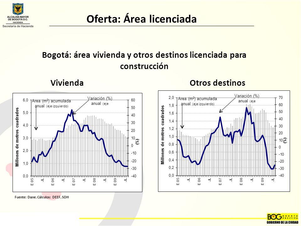 Bogotá: área vivienda y otros destinos licenciada para construcción ViviendaOtros destinos Fuente: Dane.