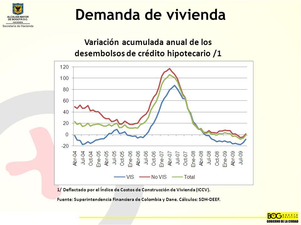 Demanda de vivienda Variación acumulada anual de los desembolsos de crédito hipotecario /1 1/ Deflactado por el Índice de Costos de Construcción de Vivienda (ICCV).