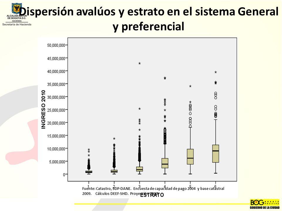 Dispersión avalúos y estrato en el sistema General y preferencial Fuente: Catastro, SDP-DANE.